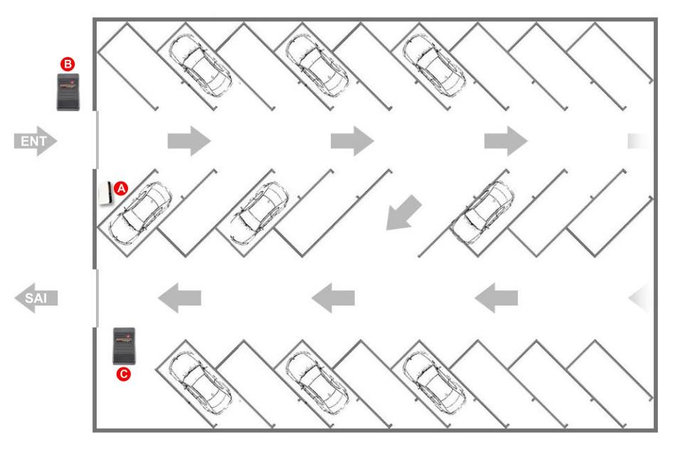 Procuro um sistema de controlo de entradas e saídas de viaturas para um parque de estacionamento ou garagem